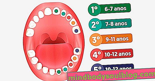 Кога трябва да паднат млечните зъби и какво да правя
