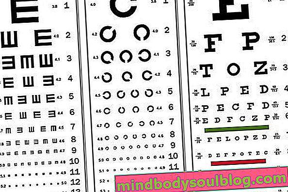Examen de la vue: quand le faire et à quoi ça sert